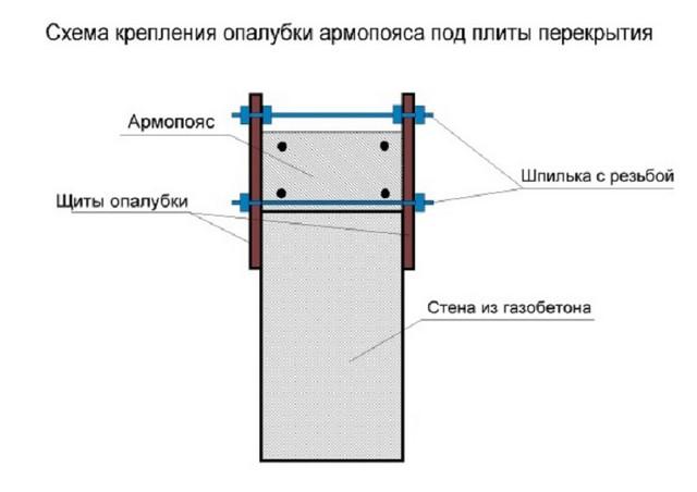 Схема опалубки армопояса.