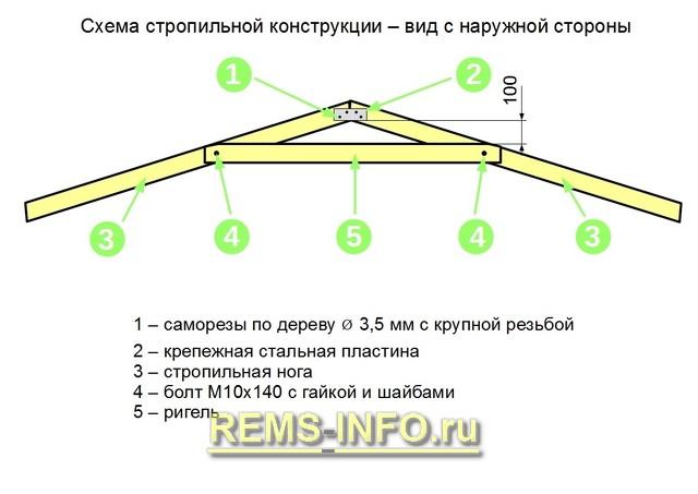 Схема стропильной конструкции.
