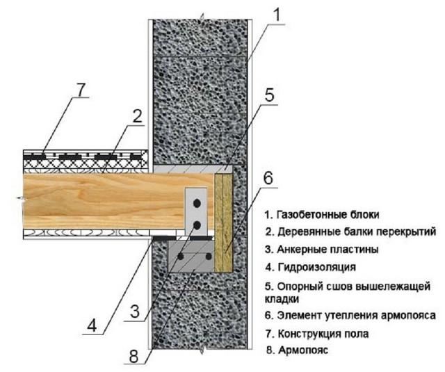 Как сделать деревянные межэтажные перекрытия в доме из газобетона