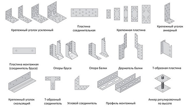 Металлические изделия для усиления соединений деревянных элементов каркасного дома.