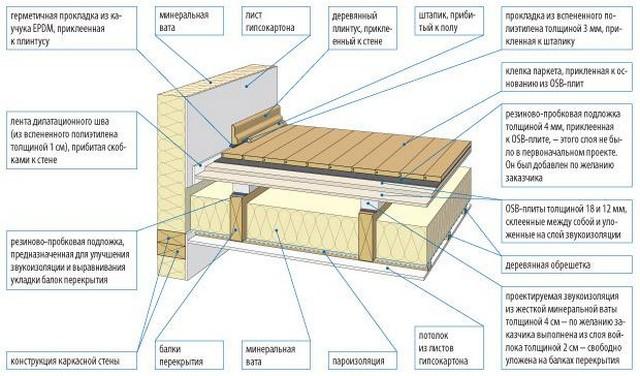 Пример устройства звукоизолированного перекрытия по деревянным балкам с виброразвязкой.