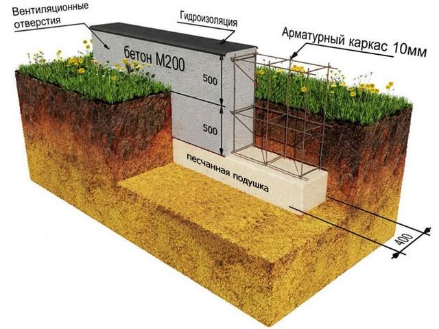 Как залить фундамент для дома из газобетона своими руками