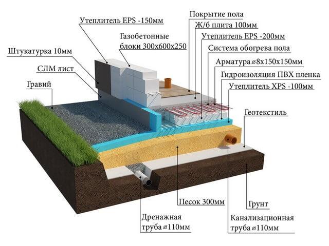 Какой фундамент лучше на глинистой почве, как понять что за грунт на участке, Фундамент дома, Дом и дача