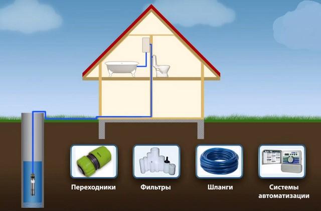 Как выбрать насосную станцию для частного дома, коттеджа