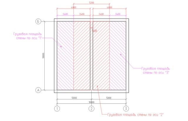 Схема грузовых площадей для
