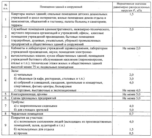 СНиП 2010785 Актуализированная редакция СП 2013330