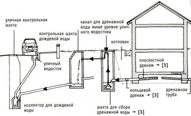 Схема сброса дренажных вод