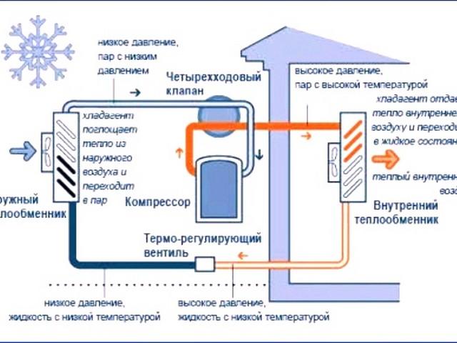 Тепловой насос типа