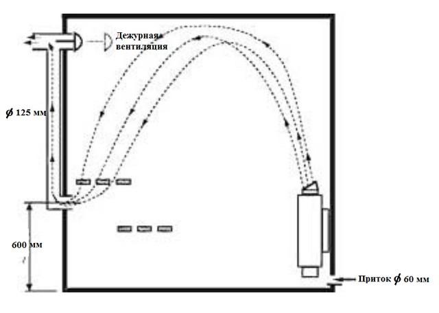 Схемы вентиляции парной
