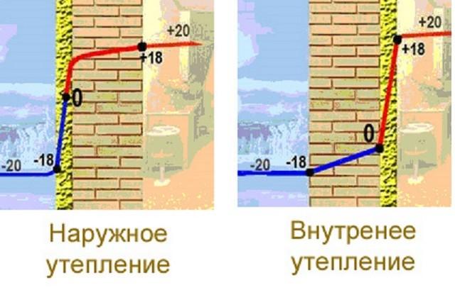 Как правильно утеплить стену из газобетона снаружи ивнутри д.