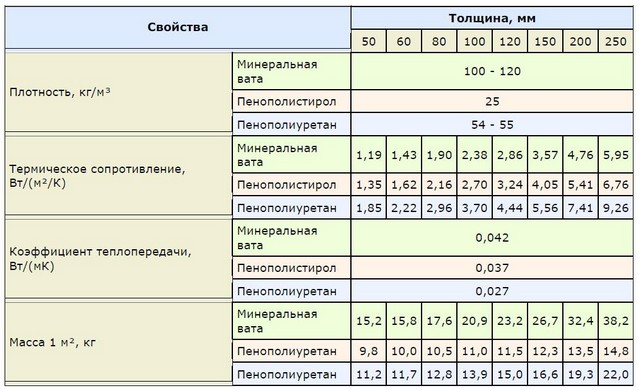 Технические показатели различных теплоизоляционных материалов.