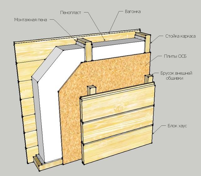 Пример утепления каркасной стены пенопластом.