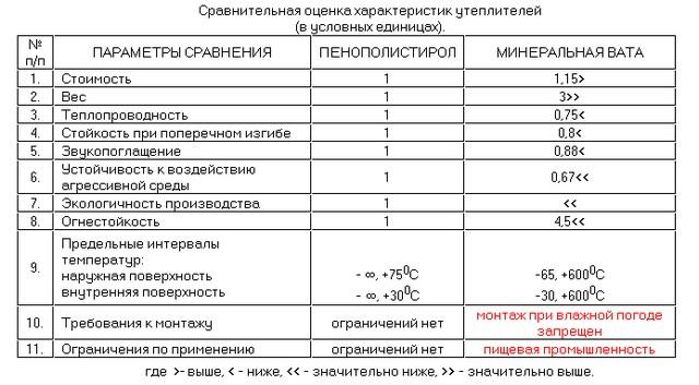 Сравнительная характеристика пенополистирола и минеральной ваты.