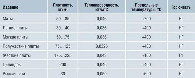 Физико-технические характеристики разных видов минеральной ваты.