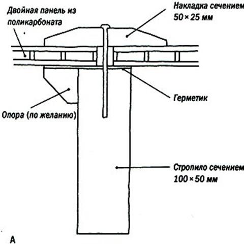 Схема крепления поликарбоната на крышу беседки.