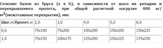 Расчётная таблица для межэтажных перекрытий.