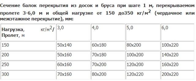 Расчётная таблица для пролётов с малой нагрузкой.