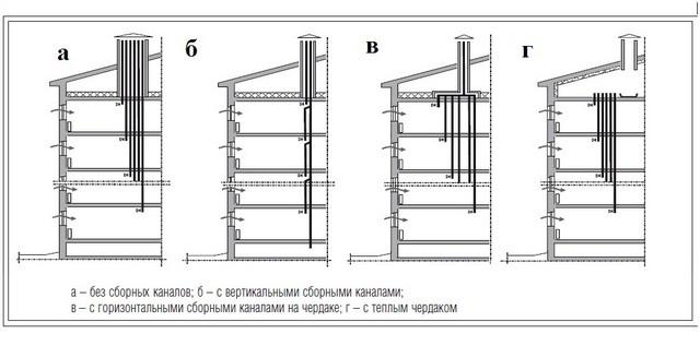 Организация естественной вентиляции в многоэтажном доме.