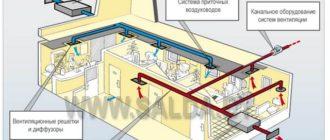 Приточная вентиляция в частном доме - схема.