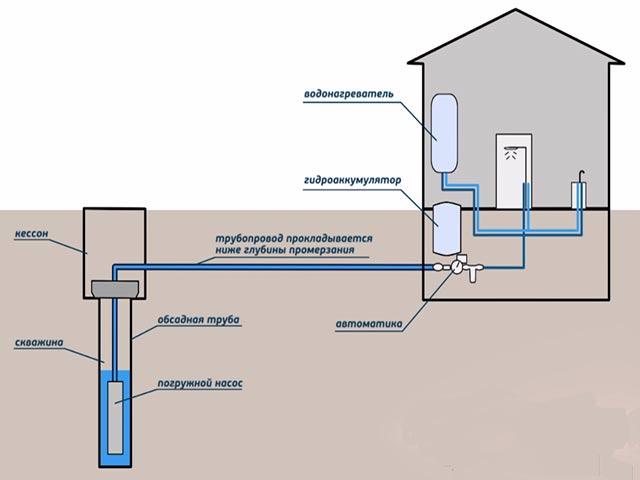 Почему насос не качает воду из скважины: как решить вопрос