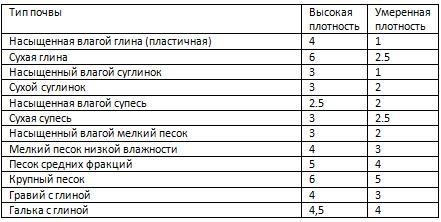 Таблица плотности почвы